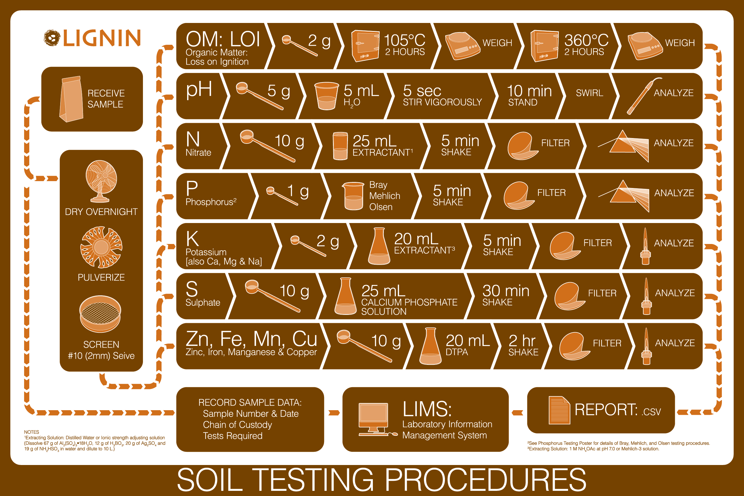 Soil Testing Procedures Poster
